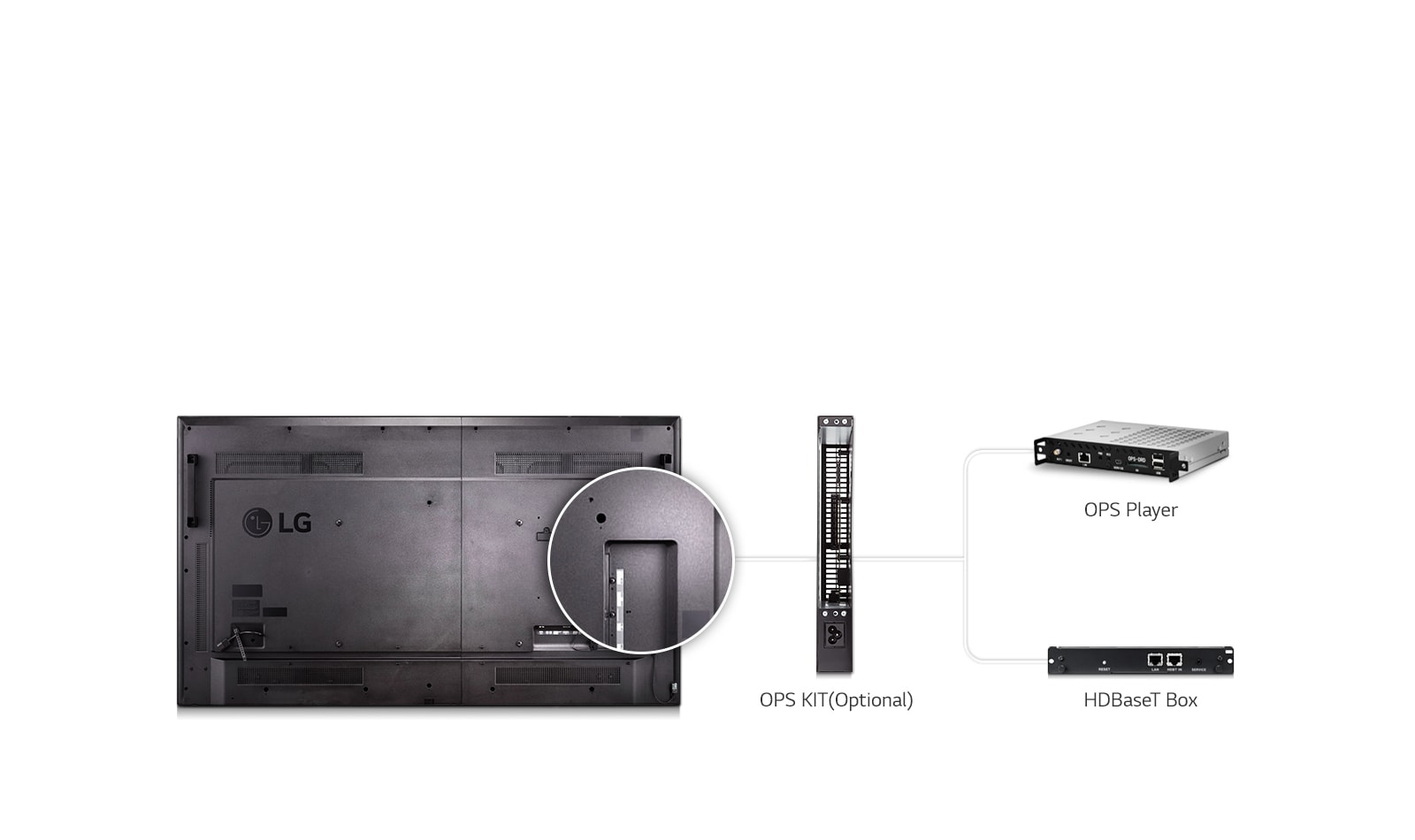 OPS HDBaseT Connectivity - High Compatibility -- LG | Enter Computers
