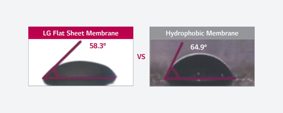 The picture of comparison between LG Flat Sheet Membrane and Hydrophobic Membrane