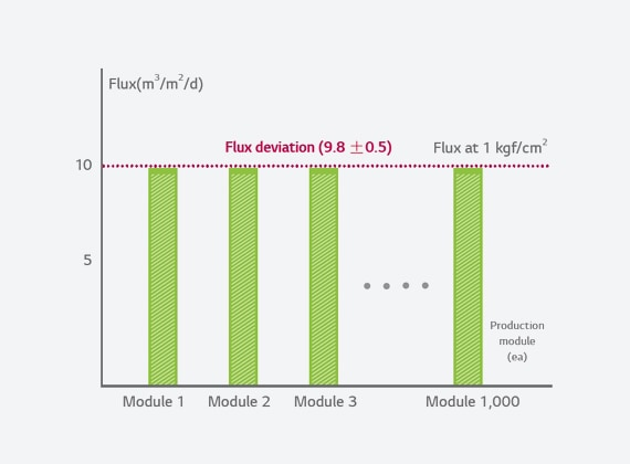 The graph of flux by module product