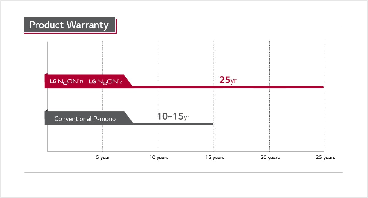 LG increases solar product warranty to 25 years on NeON® 2