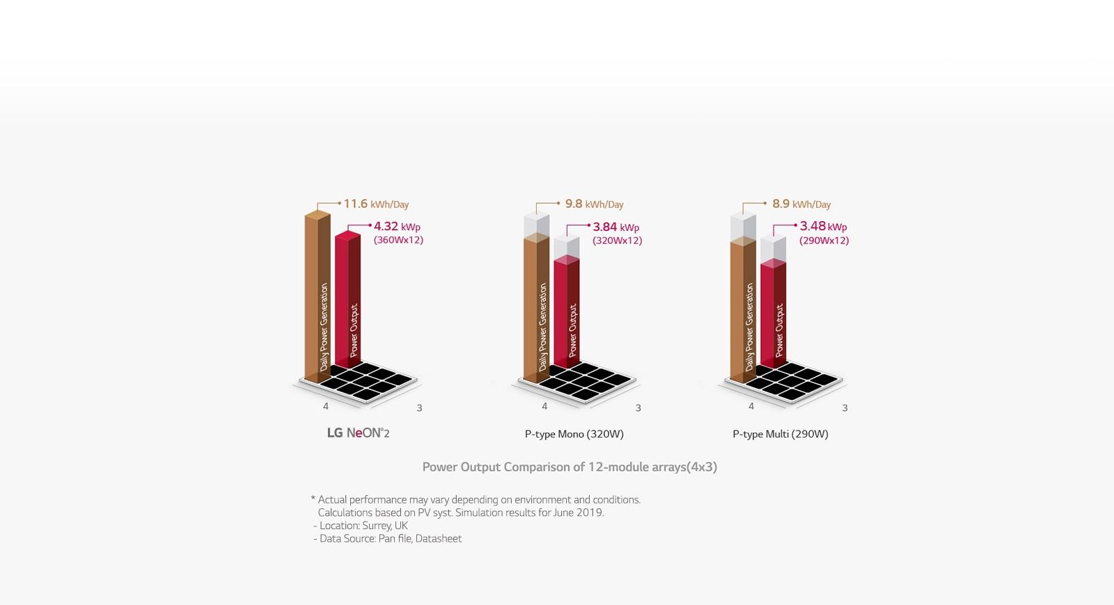 Tấm pin LG NeON® 2 420w