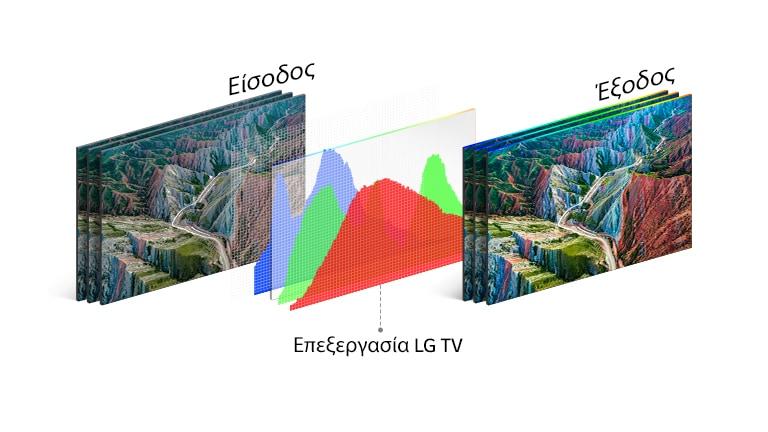 Γράφημα της τεχνολογία επεξεργασίας τηλεοράσεων της LG στη μέση, ανάμεσα στην απλή εικόνα αριστερά και τη ζωηρή εικόνα δεξιά