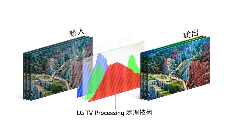 LG 的電視處理技術圖表位於左側的輸入圖像與右側的生動輸出圖像之間