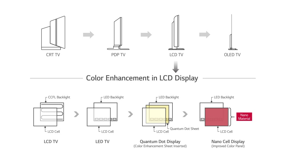 Nano Cell™ Display – Cutting-edge LCD display technology