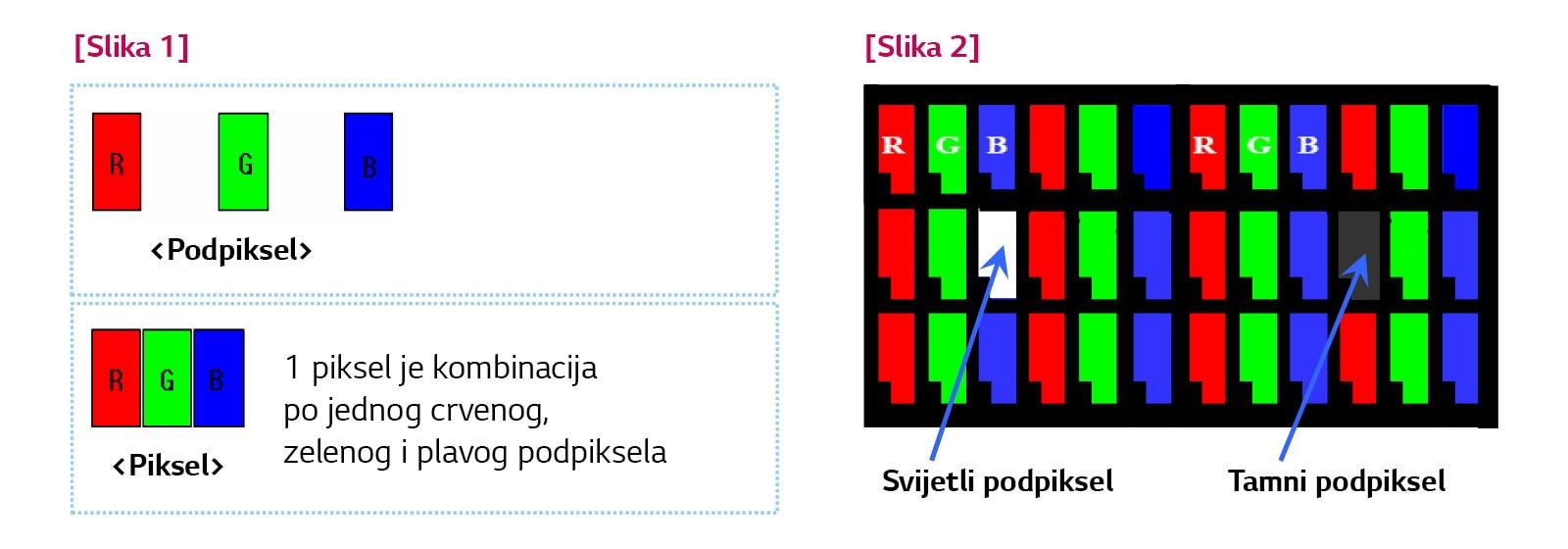 Pravilnik o pikselima LG Electronicsa