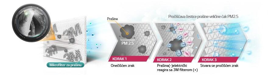 MICRO filtar za prašinu