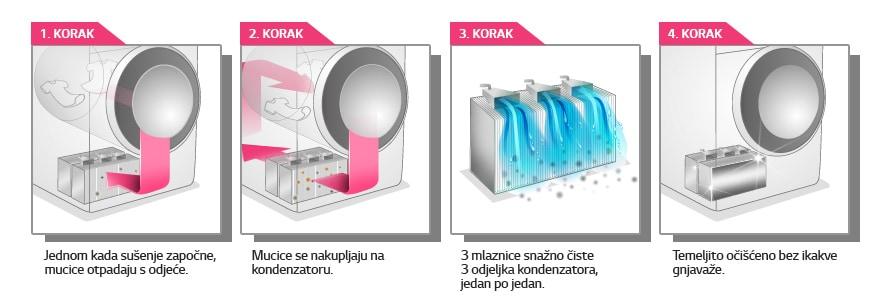 Postupak pranja kondenzatora