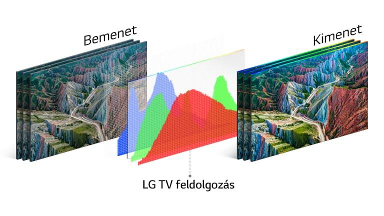 Az LG TV feldolgozási technológiáját szemléltető grafikon középen, a bal oldali bemeneti és a jobb oldali, élénk színű kimeneti kép között.