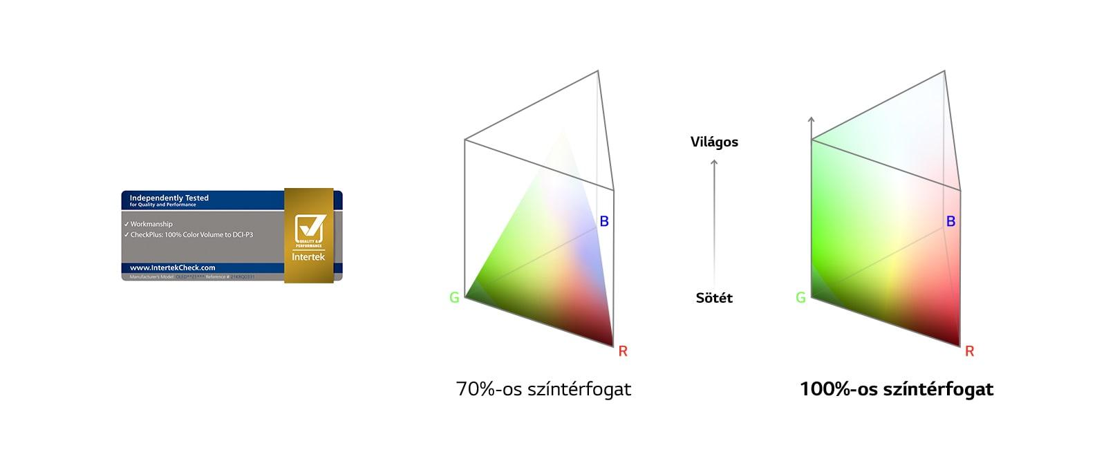 Az Intertek által tanúsított 100%-os színtérfogat logója. A 70%-os és a 100%-os színtérfogat összehasonlítási grafikonja.