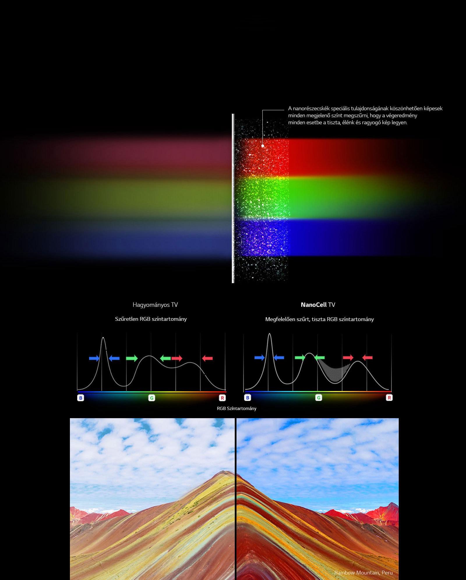 NanoCell™ technológia a színek új mércéje1