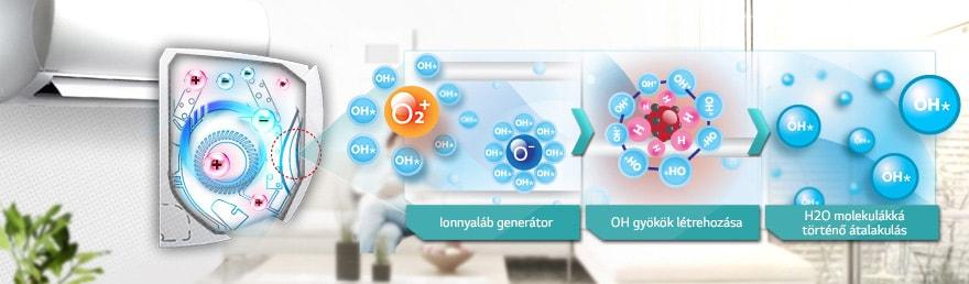 Plasmaster automatikus tisztítófunkció