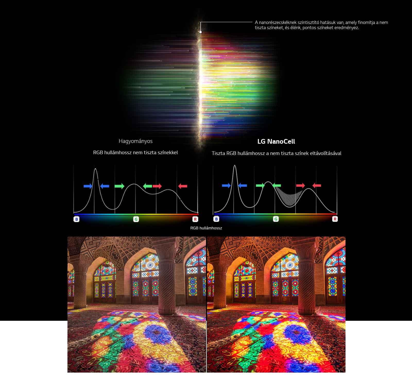 RGB-spektrumot ábrázoló grafikon, amely szemlélteti a fakó színek eltávolítását, valamint képek, amelyek összehasonlítják a színtisztaságot a hagyományos és a NanoCell technológiák esetén.