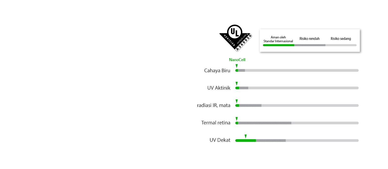 Grafis yang melampaui standar keamanan pada lima LED