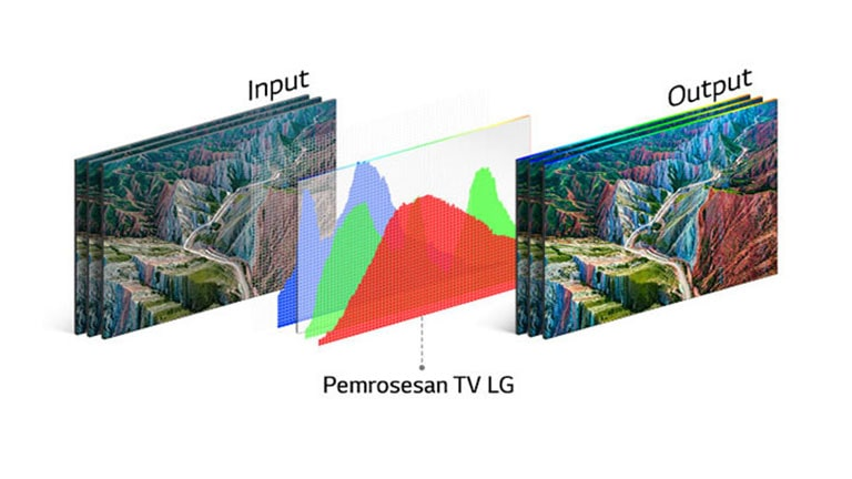 Grafik teknologi pemrosesan TV LG di tengah antara gambar input di sebelah kiri dan output yang jelas di sebelah kanan