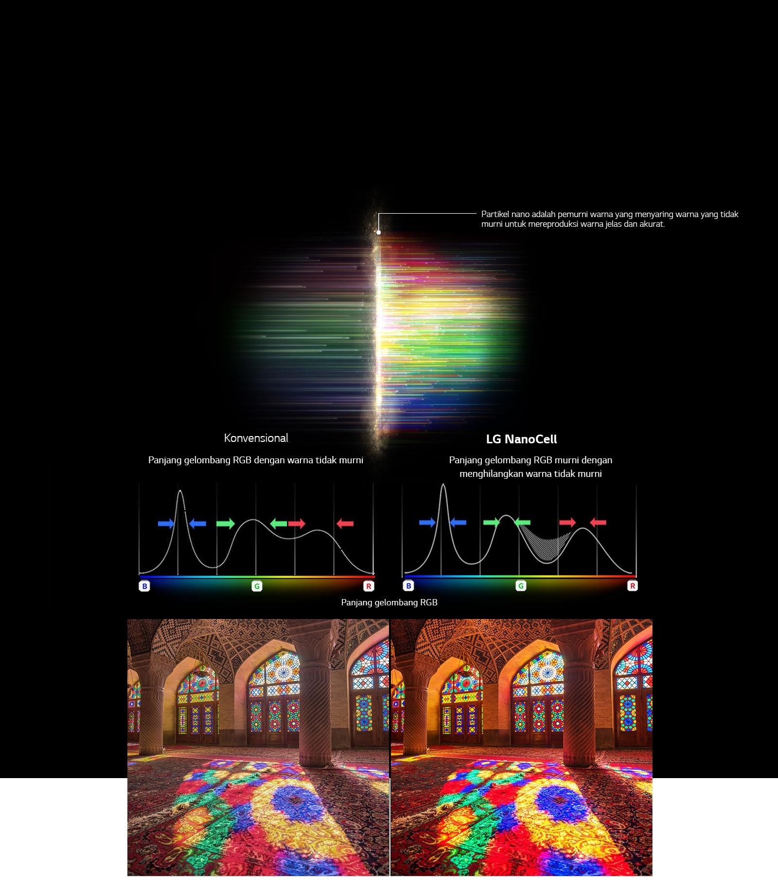 Grafis spektrum RGB yang menunjukkan hasil penyaringan warna kusan dan gambar perbandingan Warna Murni antara TV konvensional dan teknologi NanoCell