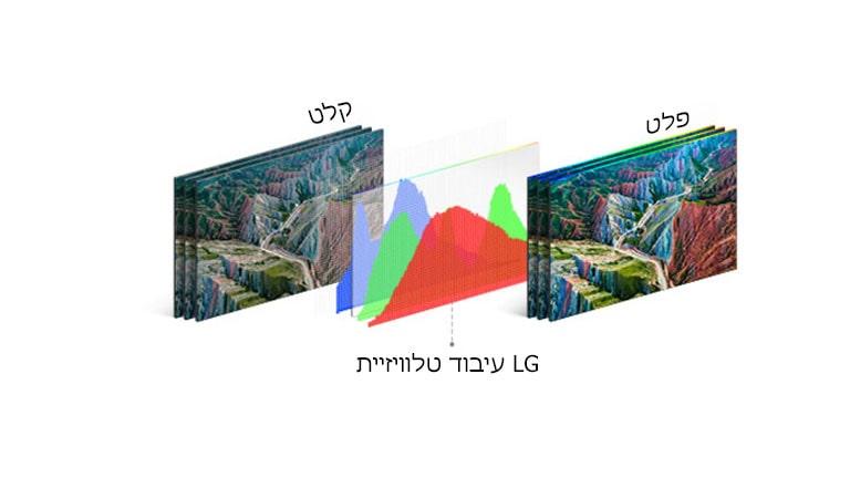 גרף טכנולוגיית העיבוד של טלוויזיית LG באמצע בין תמונת הקלט מצד שמאל ופלט חי מצד ימין