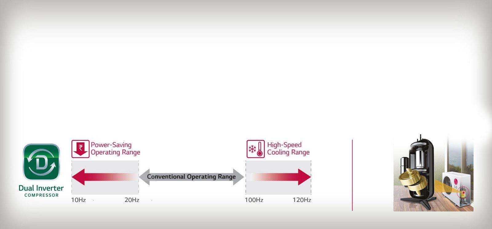 LG LS-Q18GNYA Dual inverter Compressor