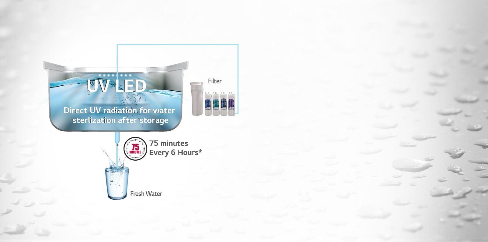 LG UV Plus Water Purifier