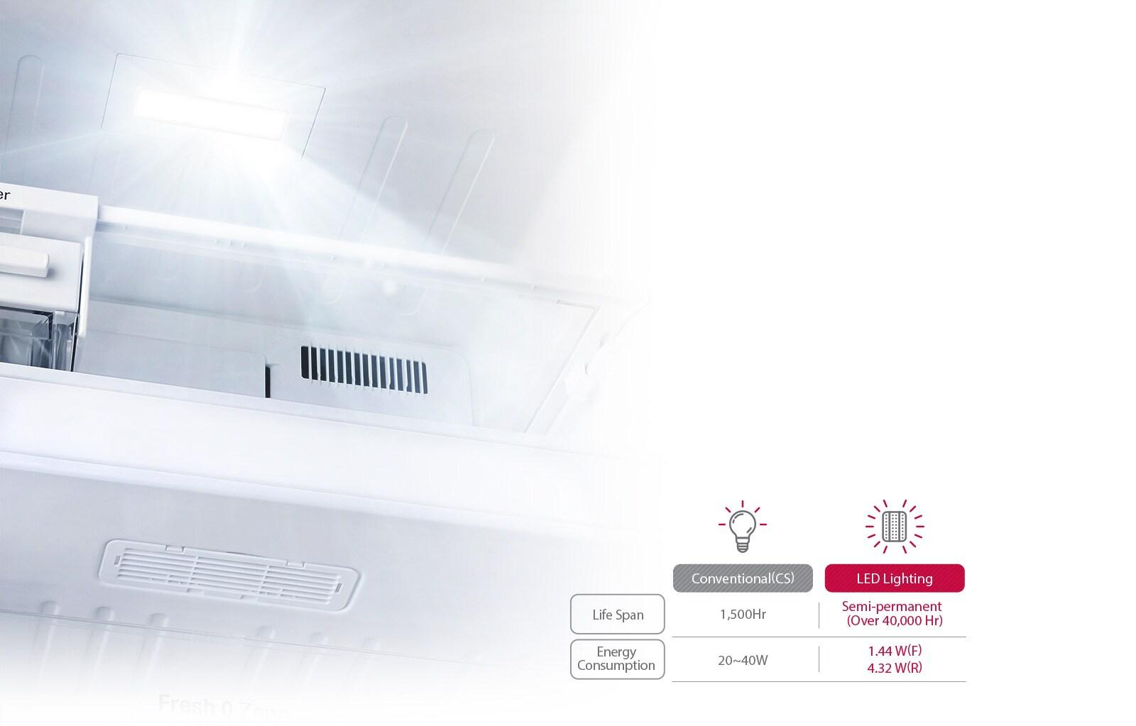 LG GL-T292SRG3 260 Ltr LED Lighting