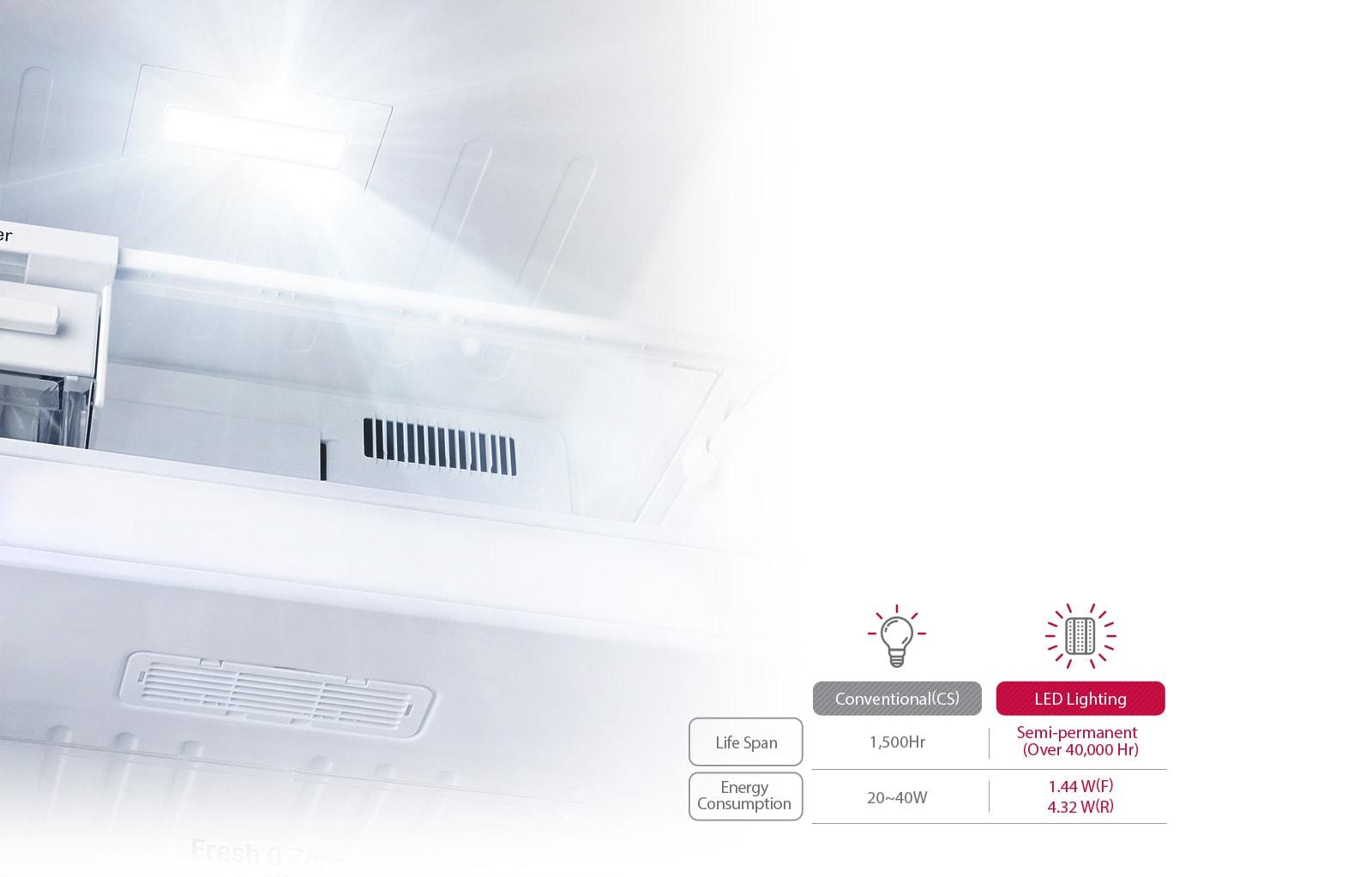 LG GL-T372JPZN 335 Ltr LED Lighting