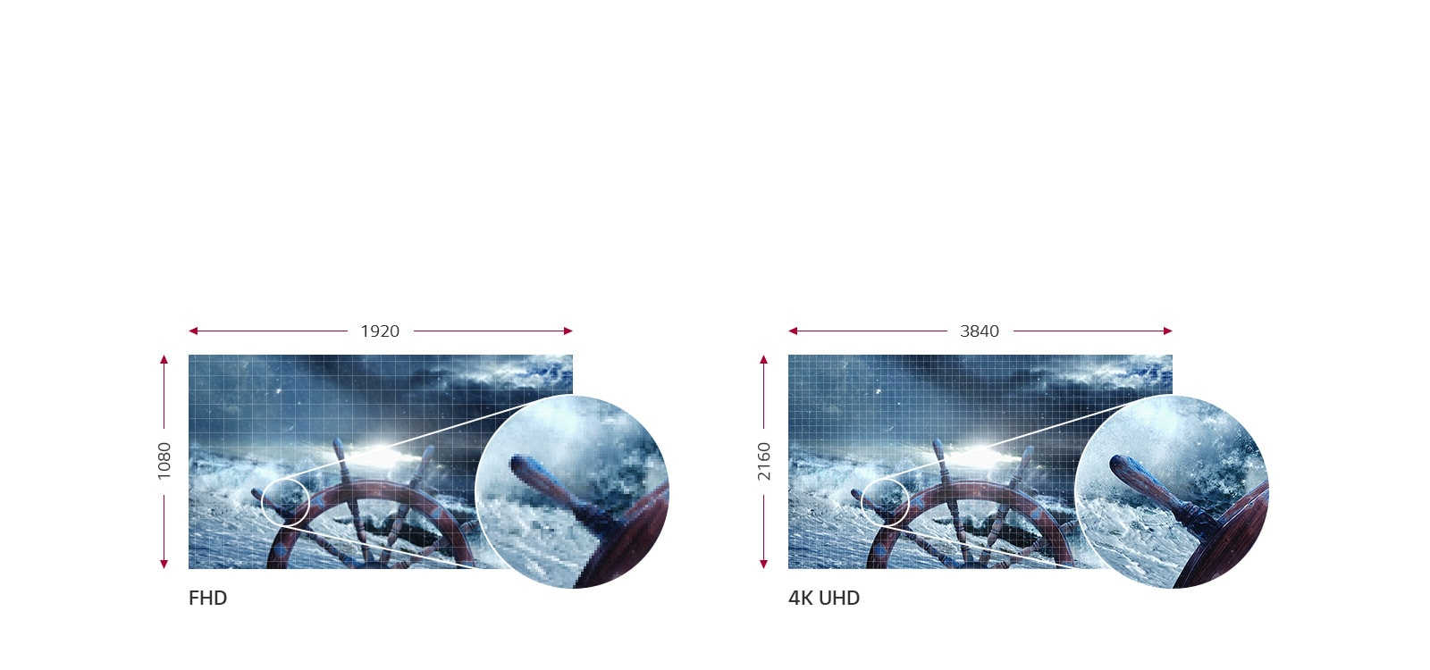 LG 4K UHD with 8.3 Megapixels