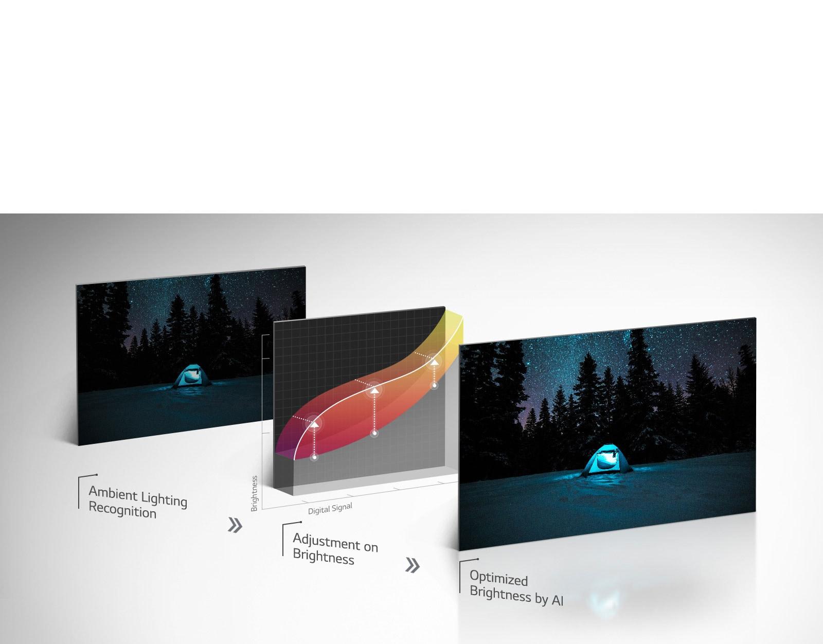 LG AI Brightness Nano Cell TV