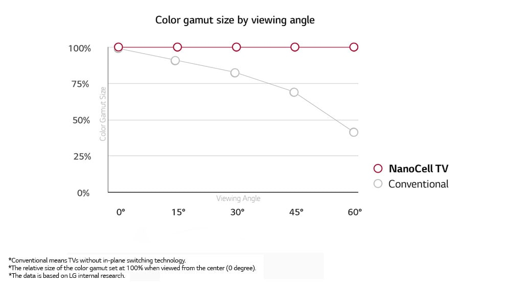 Wide Viewing Angle.<br>Colors Stay Accurate.1