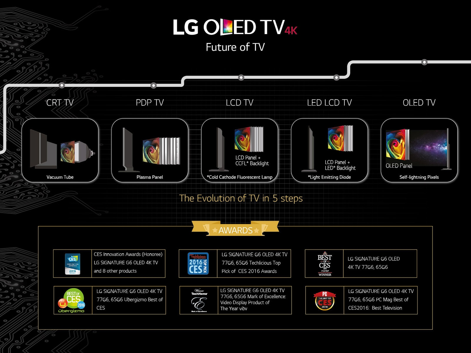 lg oled55b6t uhd smart tv 55 flat screen oled 11street. Black Bedroom Furniture Sets. Home Design Ideas