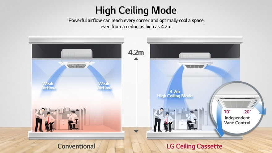 High ceiling mode