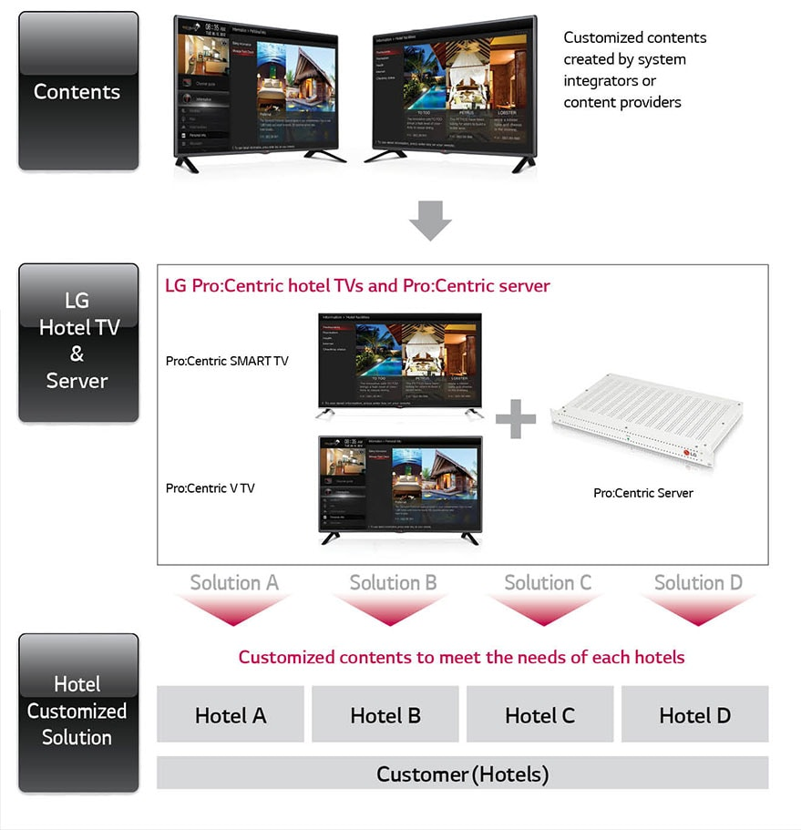 LG 43LX761H - Pro:Centric Smart Hotel TV | LG Electronics IN