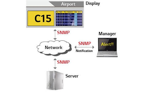 SNMP Support