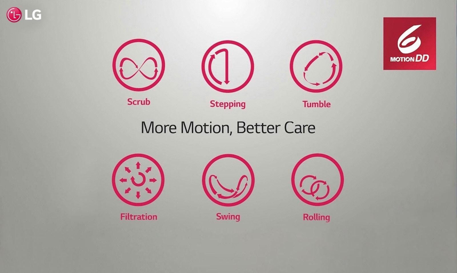 LG FHT1065HNL More Motion Better Care