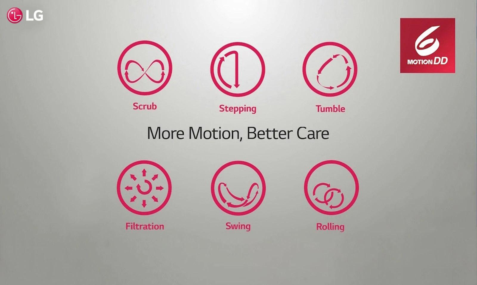 LG FHV1409ZWB More Motion Better Care
