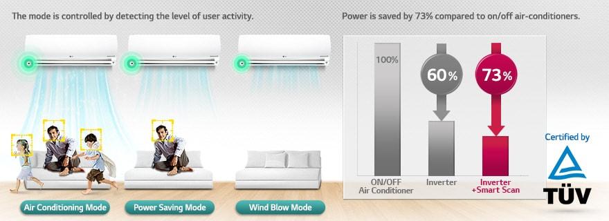 01 Smart Scan Energy Saving کولر گازی ال جی 12000 مدل Next Plus II NP127SK1