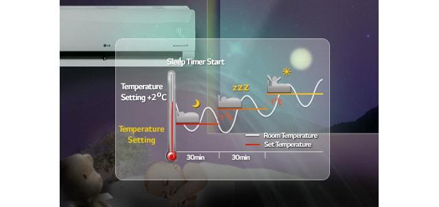 11 Deep Sleep Mode کولر گازی ال جی 12000 مدل Next Plus II NP127SK1
