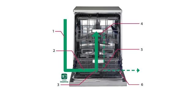 اصول کار ماشین ظرفشویی