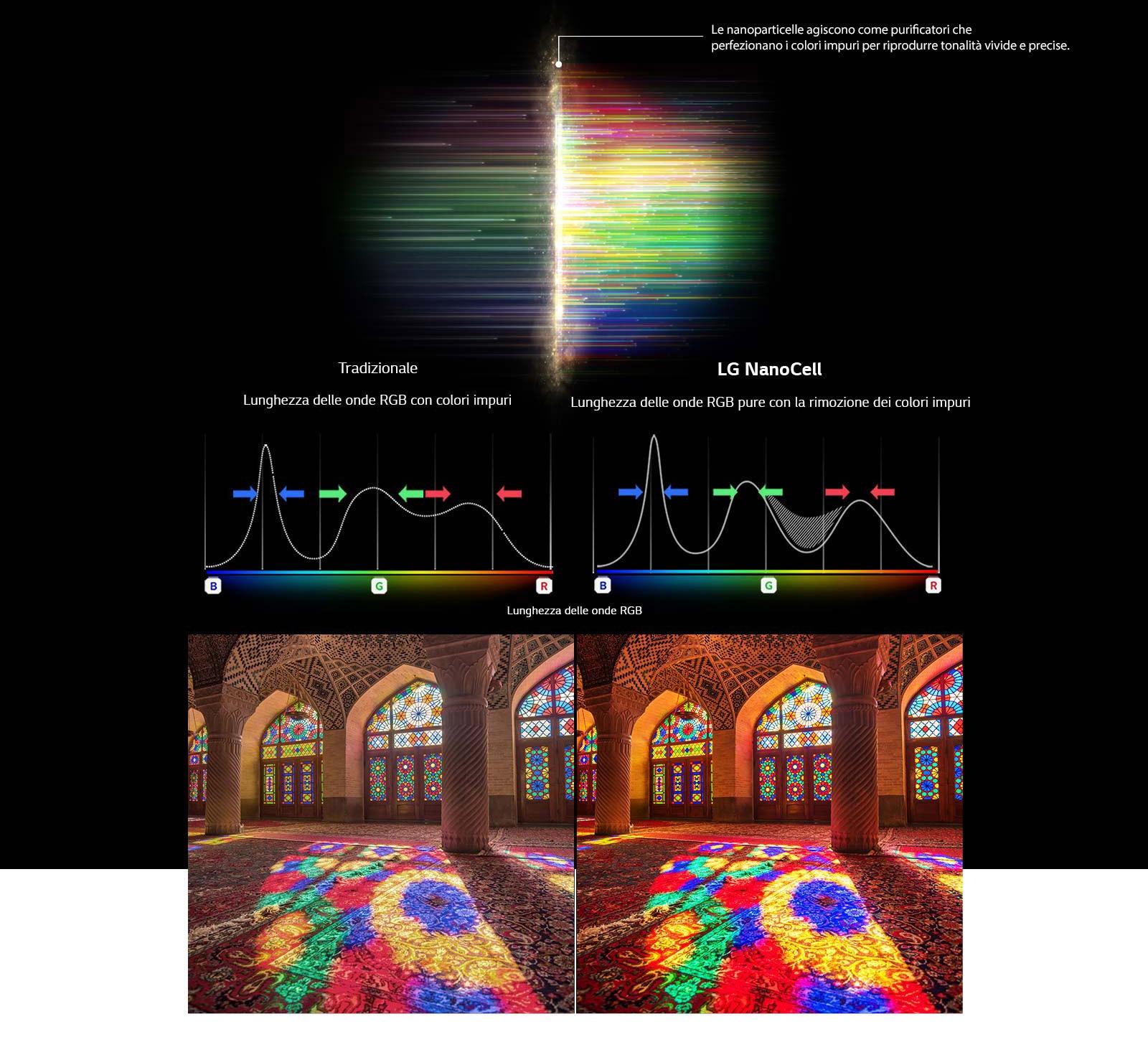 Il grafico dello spettro RGB che mostra i colori opachi filtrati e immagini a confronto della purezza cromatica tra la tecnologia tradizionale e la tecnologia LG NanoCell
