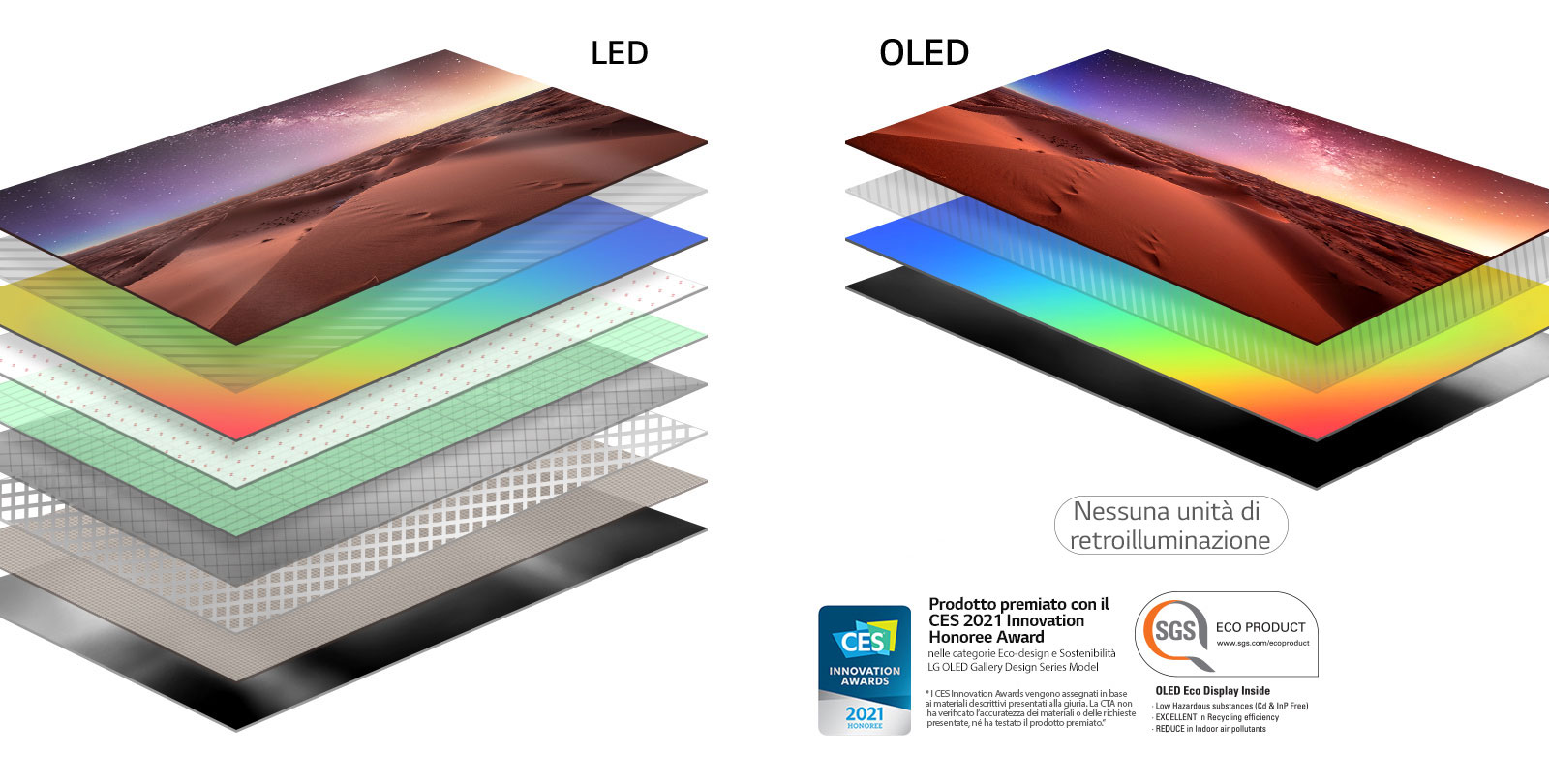 Comparison of layer composition of LED backlit TV screen and self-illuminating OLED TV (play video)