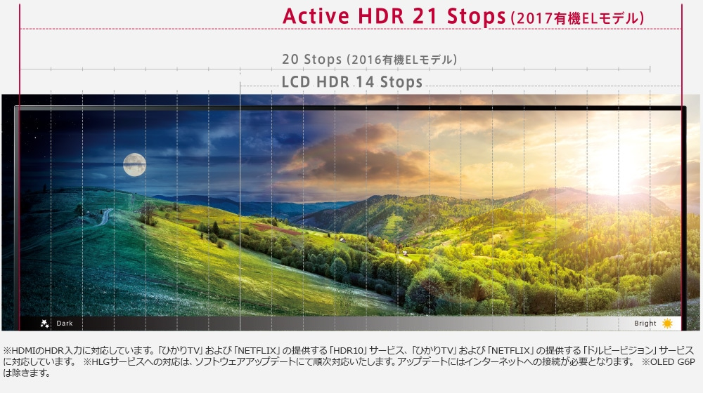 Active HDR