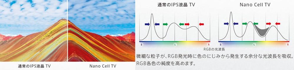 4つの「ナノテクノロジー
