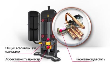 Высокоэффективный двухроторный компрессор