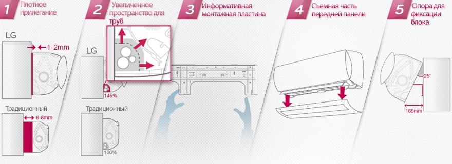 Инструкция К Кондиционеру Lg Inverter V