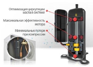 Мощный бесщеточный компрессор постоянного тока