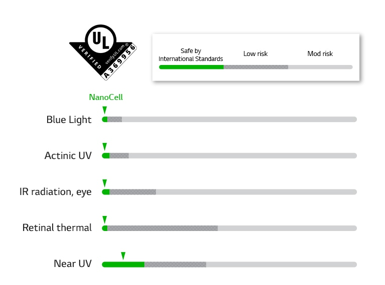 "Bar chart showing that NanoCell passed safety standards in five LEDs. The mark of ""UL that certified No Photobiological LED Hazard"""