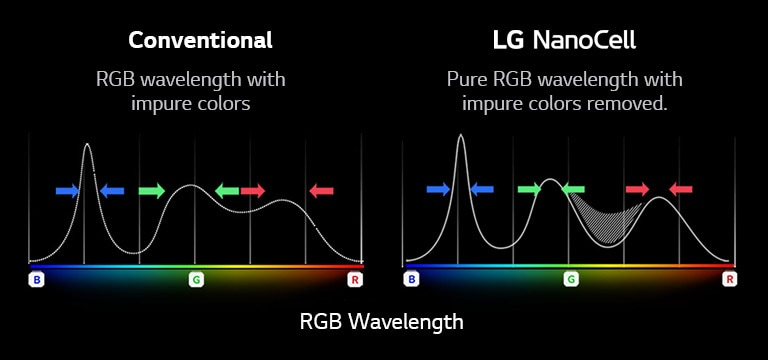 The RGB spectrum graph that shows the filtering of dull colors