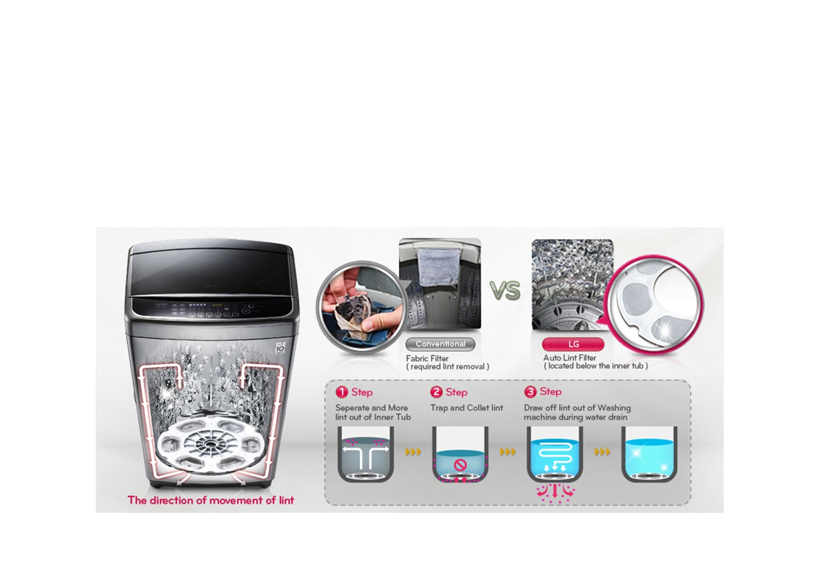 T2515VSAV-top-load-washing-machines_Auto-Lint-Clean-System_D