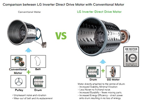 Inverter Direct Drive System