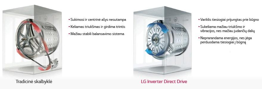 """Inverter Direct Drive™"" variklis"