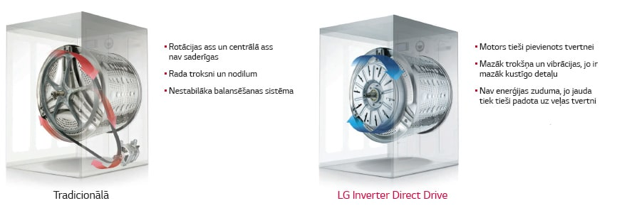 Lg f10c3ldp direct drive for Lg direct drive motor
