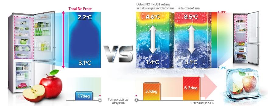 Total No Frost sistēma